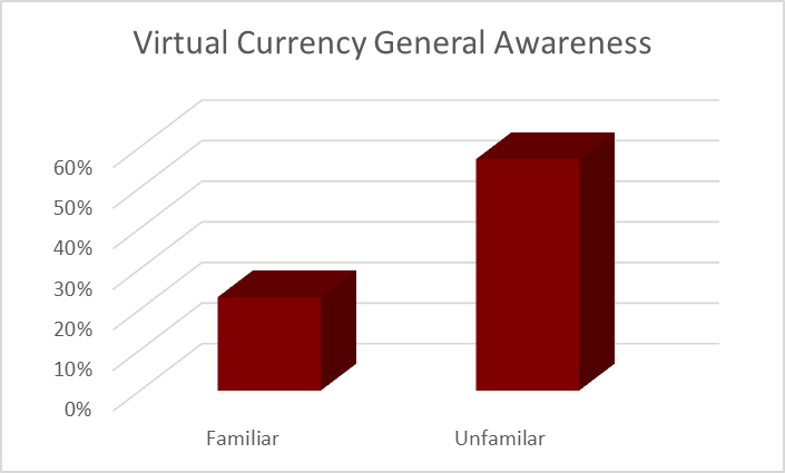 Virtual Currency General Awareness Bermuda Aug 2018