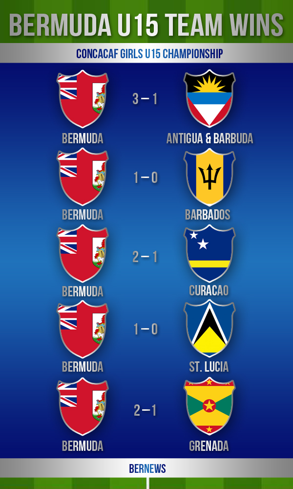 football graphic2 Girls U15  bermuda