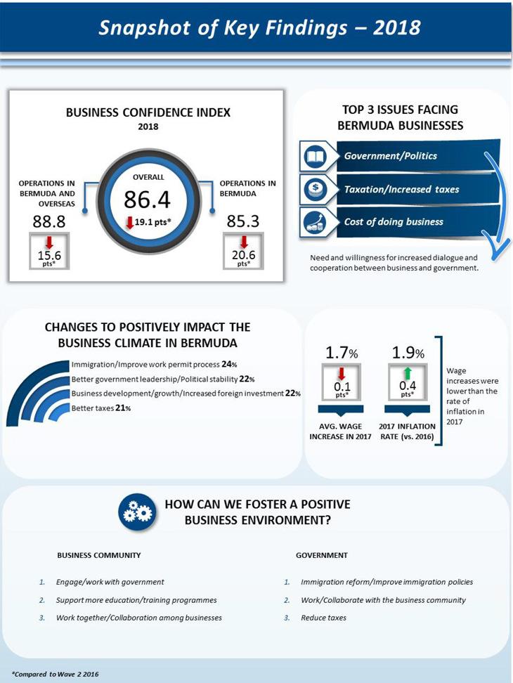 1-Bermuda Business Confidence Index Report - 2018-8