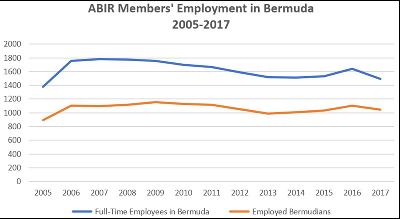 ABIR Bermuda September 2018 (2)