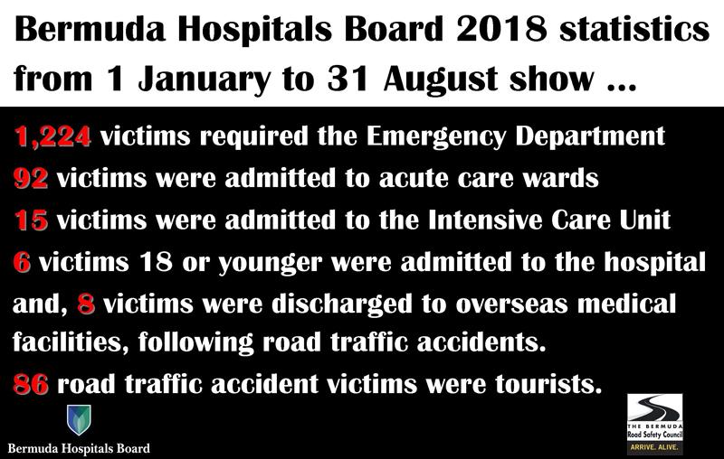 RTA Statistics Bermuda September 2018