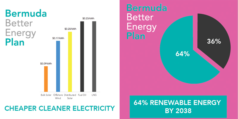 Bermuda Better Energy Plan October 2018 (2)