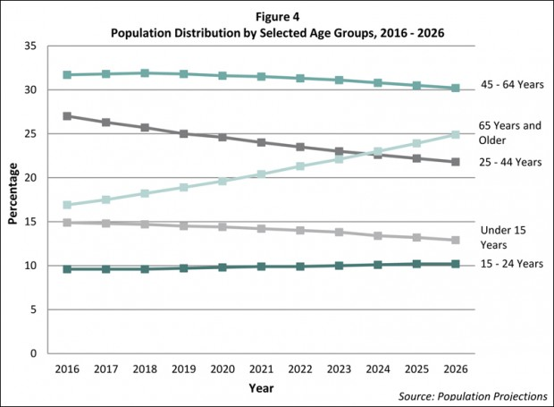 Microsoft Word - 3 Bermuda's Population Projections 2016-2026 v.