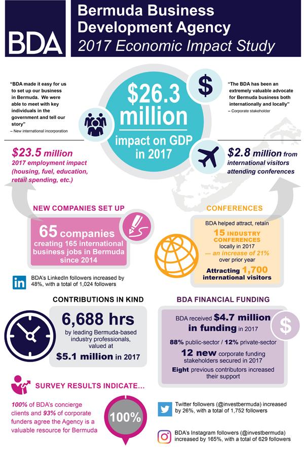 BDA 2017 Economic Impact Study Bermuda November 2018
