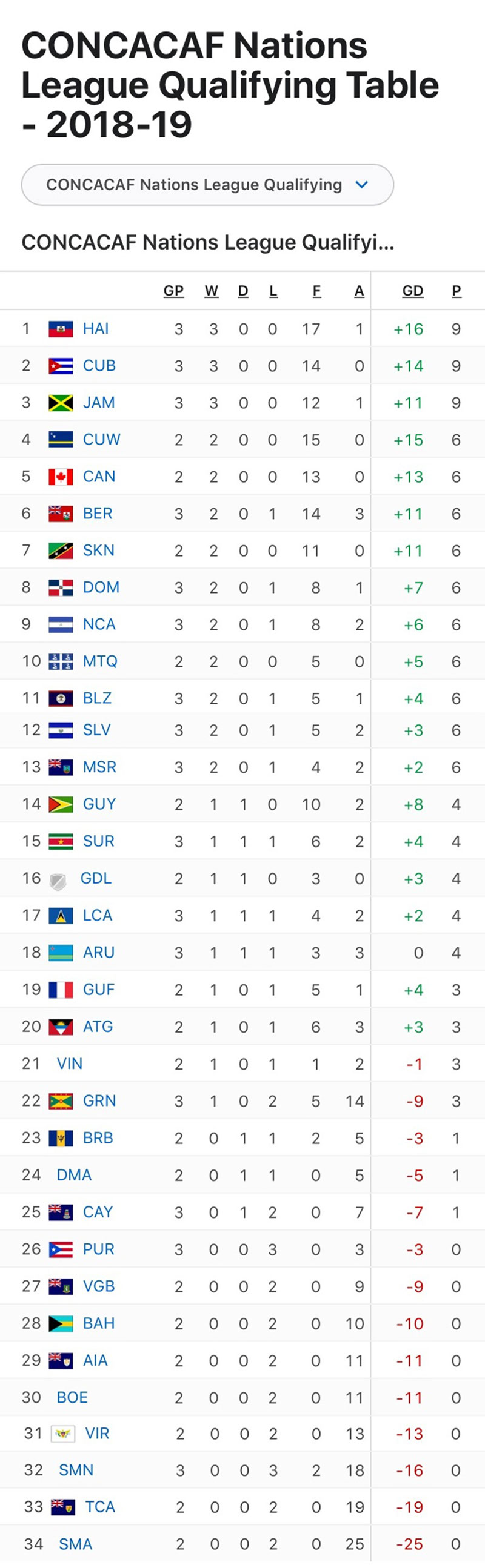 CONCACAF Nations League Qualifying Table 2018-2019 01
