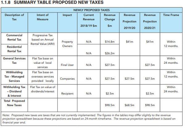 Tax Reform Commission report chart Bermuda Nov 2018 (1)
