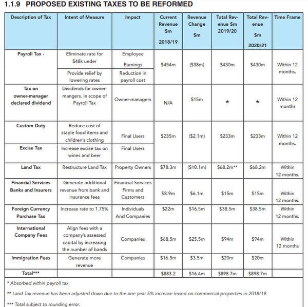 Tax Reform Commission report chart Bermuda Nov 2018 (2)