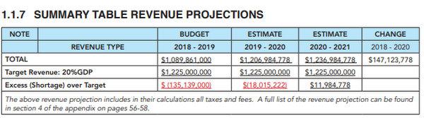 Tax Reform Commission report chart Bermuda Nov 2018 (3)