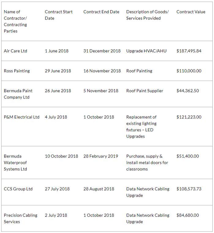 PATI Contracts Jan 2019