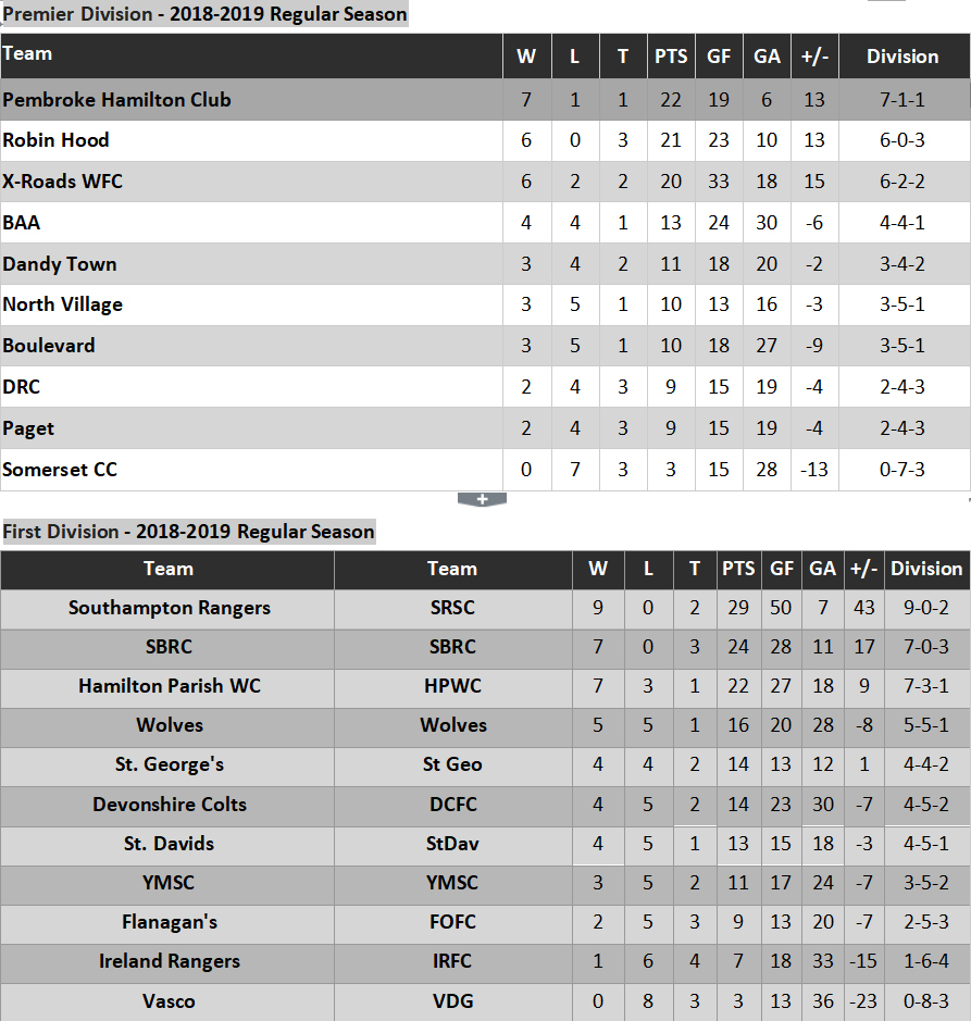 Premier and First Division Standings Bermuda Jan 7 2019