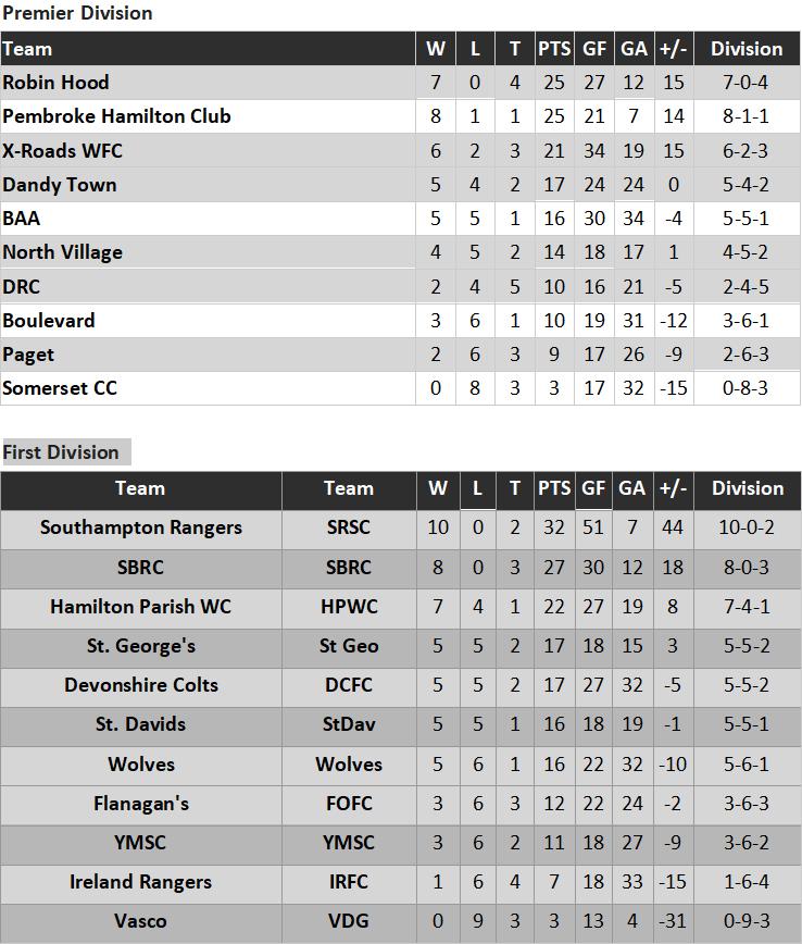 football standings Bermuda Jan 14 2019