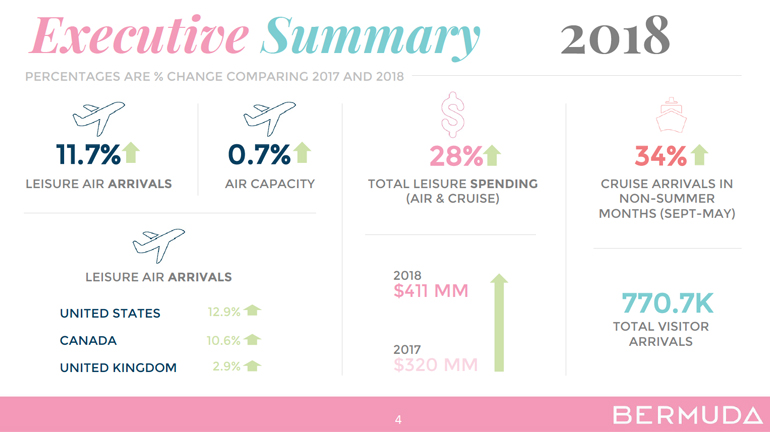 BTA Visitor Arrivals Report Summary Bermuda Feb 2019