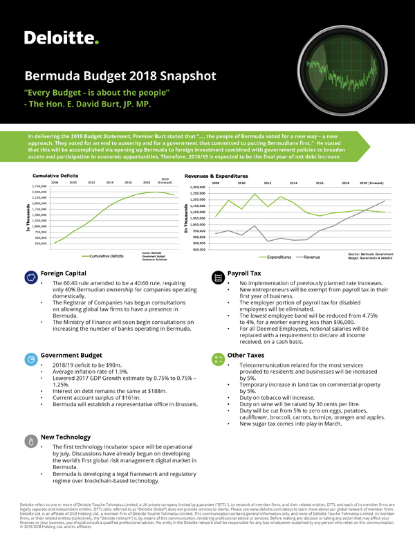Deloitte Bermuda Budget Snapshot 2018