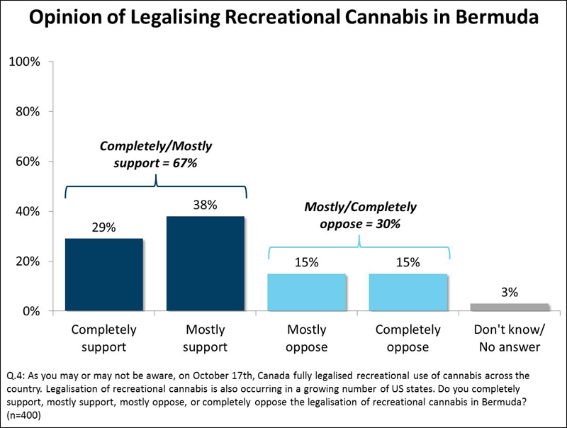 Opinion of Legalising Recreational Cannabis in Bermuda
