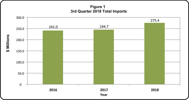 Quarterly Bulletin of Statistics - Q3 2018-1