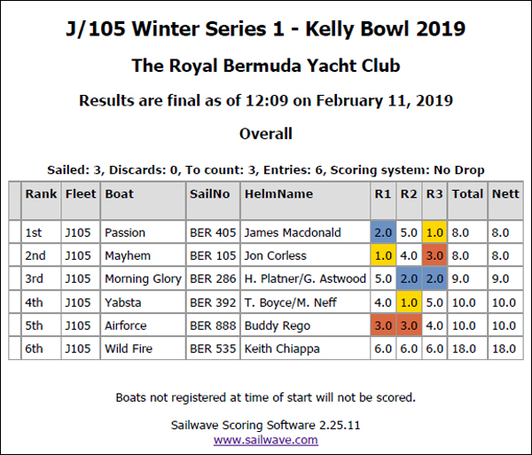 Winter Series 1 Kelly Bowl Results Bermuda Feb 2019