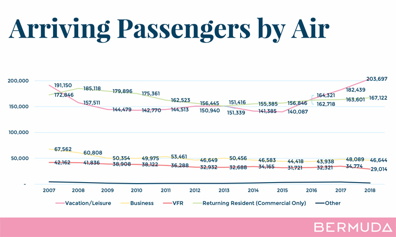 Purpose of Travel 2007-2018