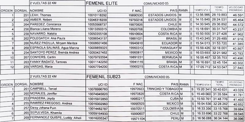 Pan American Road Cycling Championships Results May 2 2019