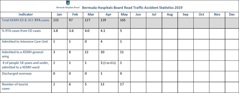 2019 Bermuda Hospitals Board Road Traffic Accident Statistics May