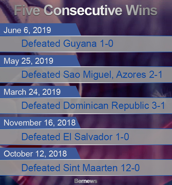Bermuda Football Five Consecutive Wins 2019
