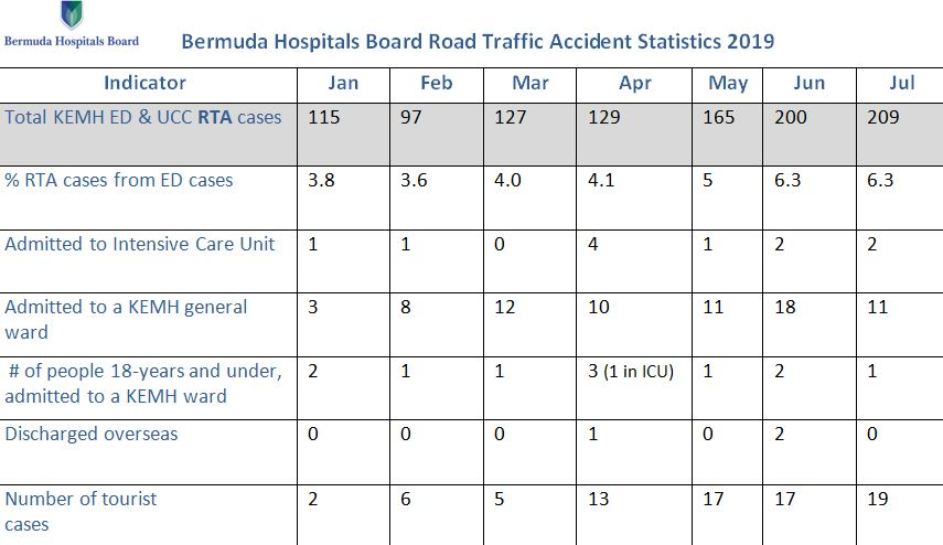 2019-Bermuda-Hospital-Board-Road-Traffic-Accident-Statistics-to-July