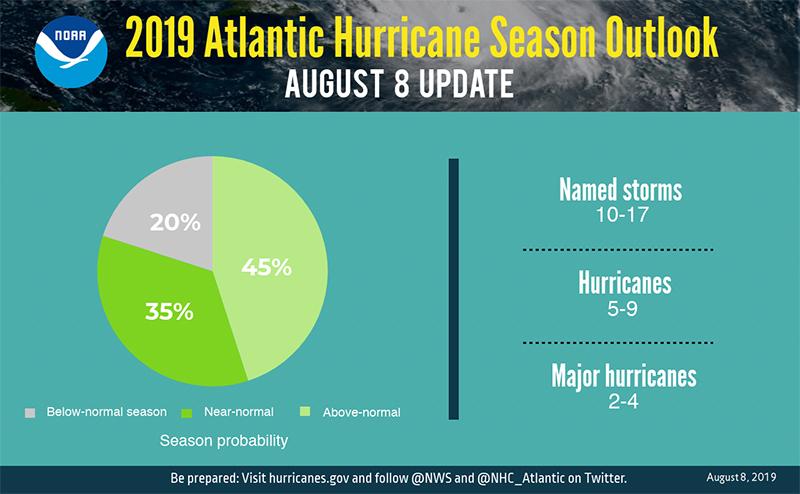 Atlantic Hurricane Season Outlook Bermuda Aug 2019