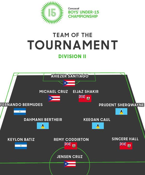 CONCACAF Division 2 Team Bermuda August 2019