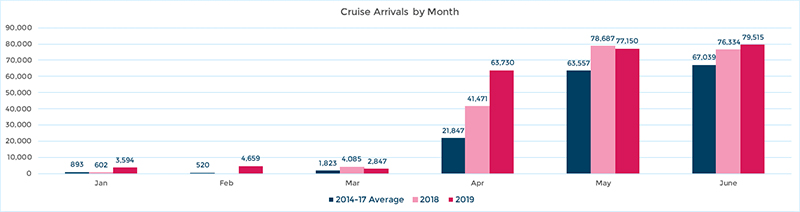 Monthly Cruise Arrivals Statistics Bemruda Aug 2019