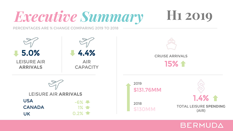 Q2 Tourism Measures H1 Summary Bermuda Aug 2019