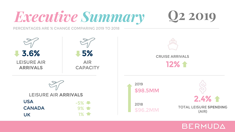 Q2 Tourism Measures Q2 Summary Bermuda Aug 2019