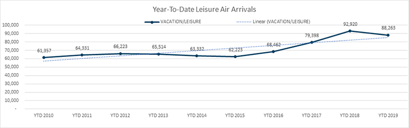 YTD Leisure Air Arrivals Bermuda Aug 2019