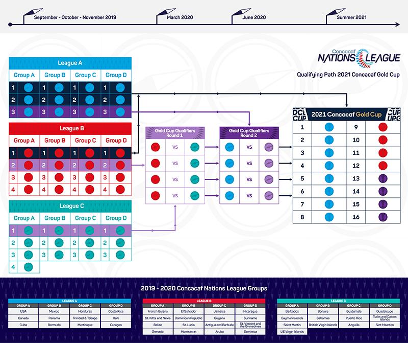 CNL Schedule Bermuda Sept 2019