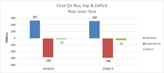 First Quarter Fiscal Performance Bermuda Sept 2019 (2)
