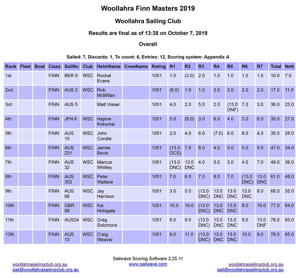 20191007 -e WSC -d WSC Finn Masters final results