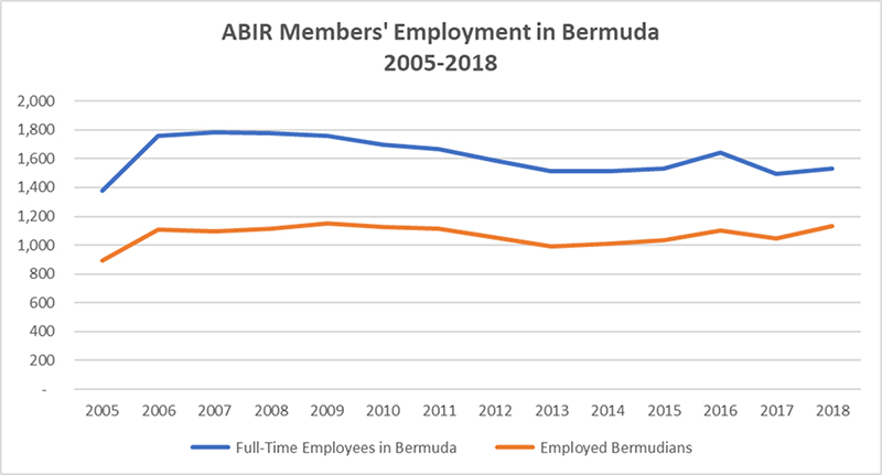 ABIR Bermuda Oct 3 2019 2