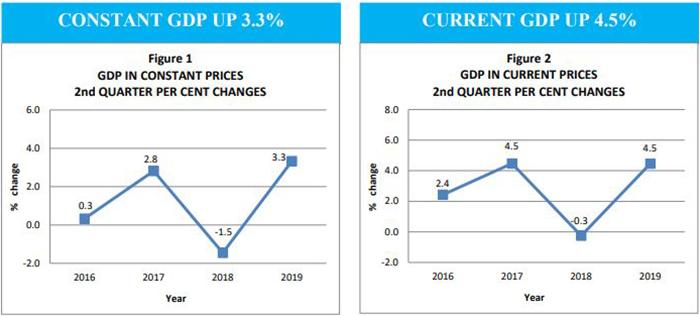 Quarterly GDP Publication Q2 2019