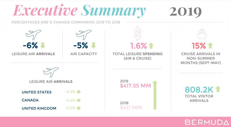 2019 Visitor Arrivals Report Bermuda Feb 2020 (1)