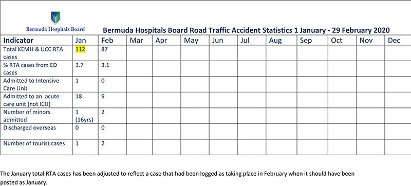 BHB Road Traffic Accident Statistics March 2020