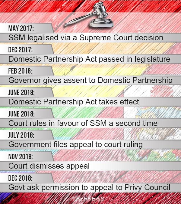 Bermuda-rainbow-gavel-timeline-600px-Dec-13-2018 ssm lgbtq