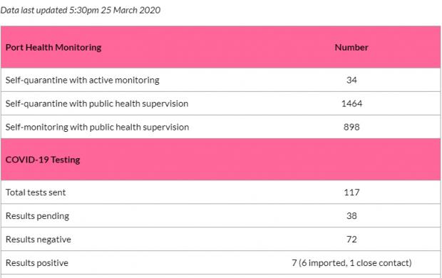 march 25 2020 bermuda covid 19 Govt chart