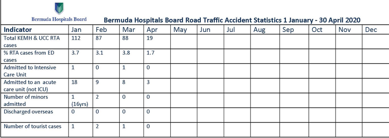2020 Bermuda Hospitals Board Road Traffic Accident Statistics 1 January - 30 April