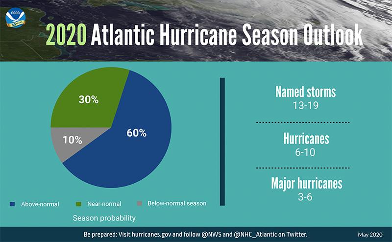 Atlantic Hurricane Season Outlook Bermuda May 2020 (1)