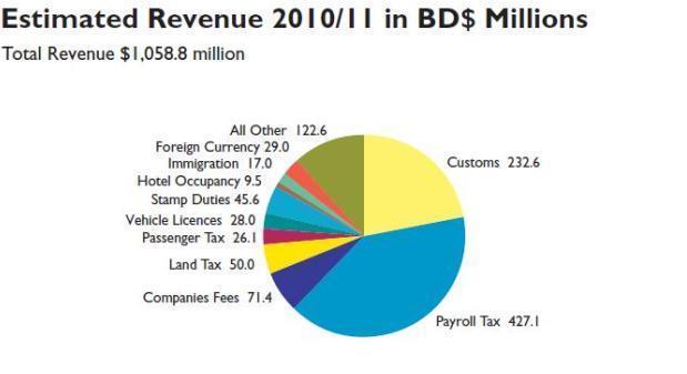 bermuda budget 2010 chart 3
