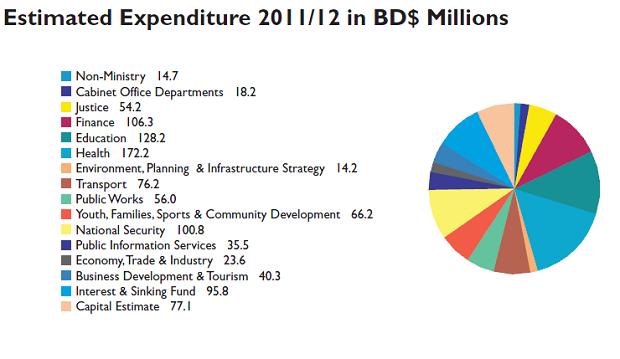 2011 budget charts