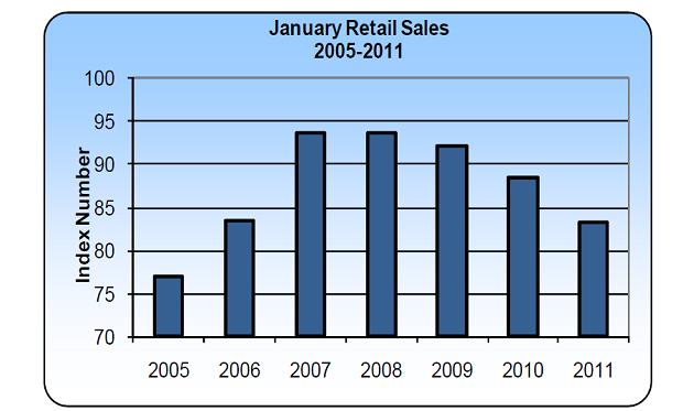 bermuda retail sales jan 2011