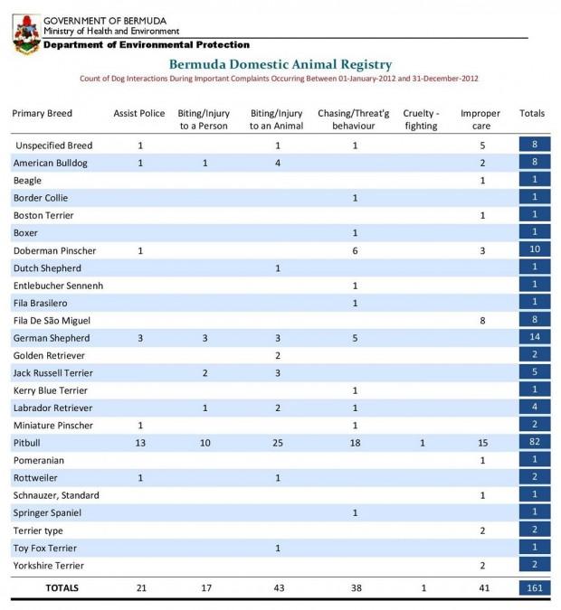 2012 dog stats bermuda