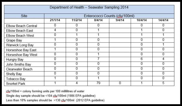 2014 bermuda water samples