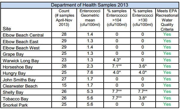 Bermuda Water Samples 2013 chart