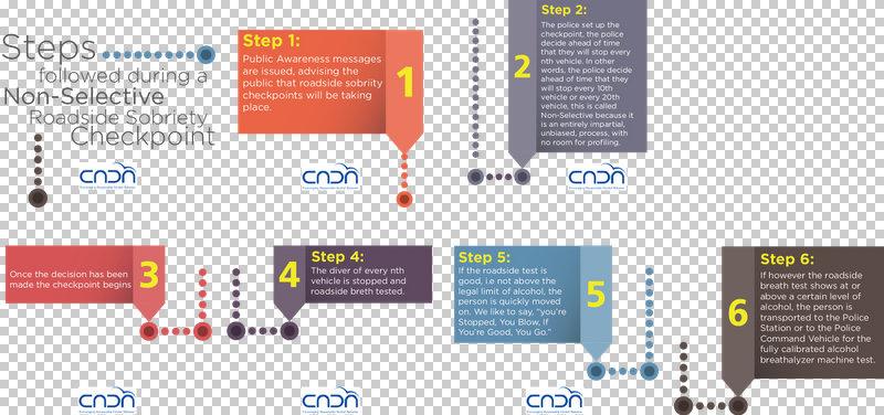 CADA steps_sobriety checkpoints_single