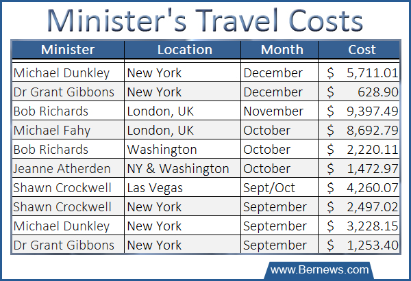 Minister's Travel Costs as of Dec 22 2014